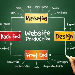 Website Creation Company