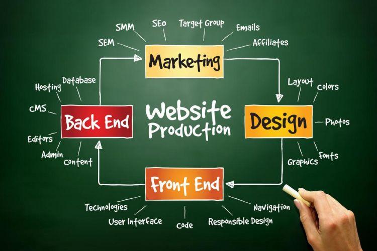 Website Creation Company
