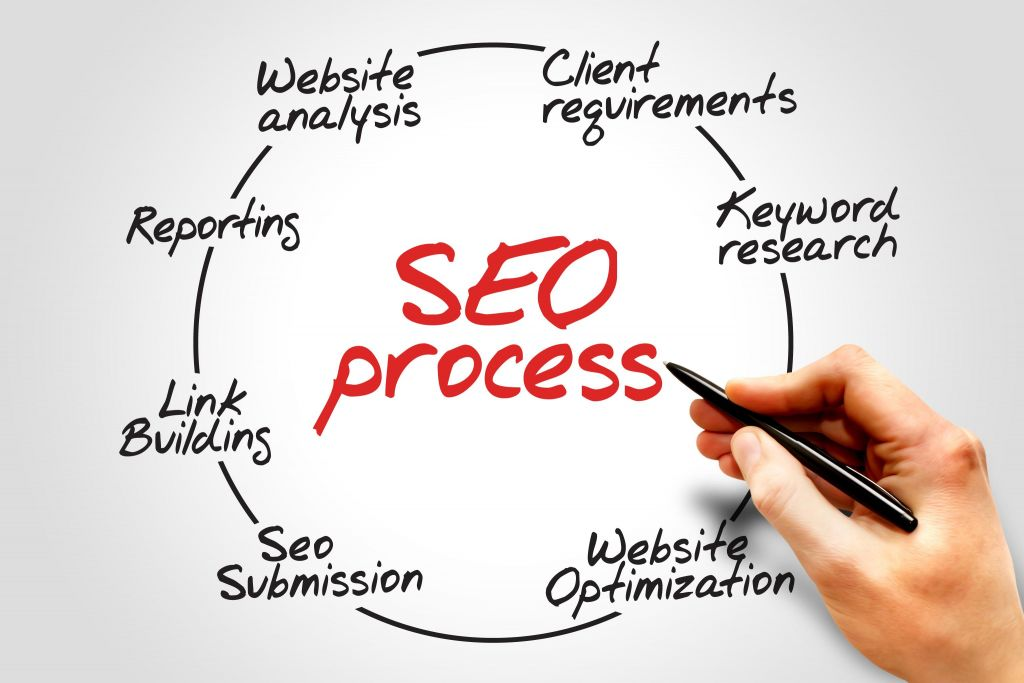 Website and SEO Analysis